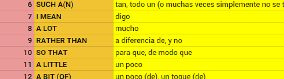 las frases más usadas en el inglés hablado