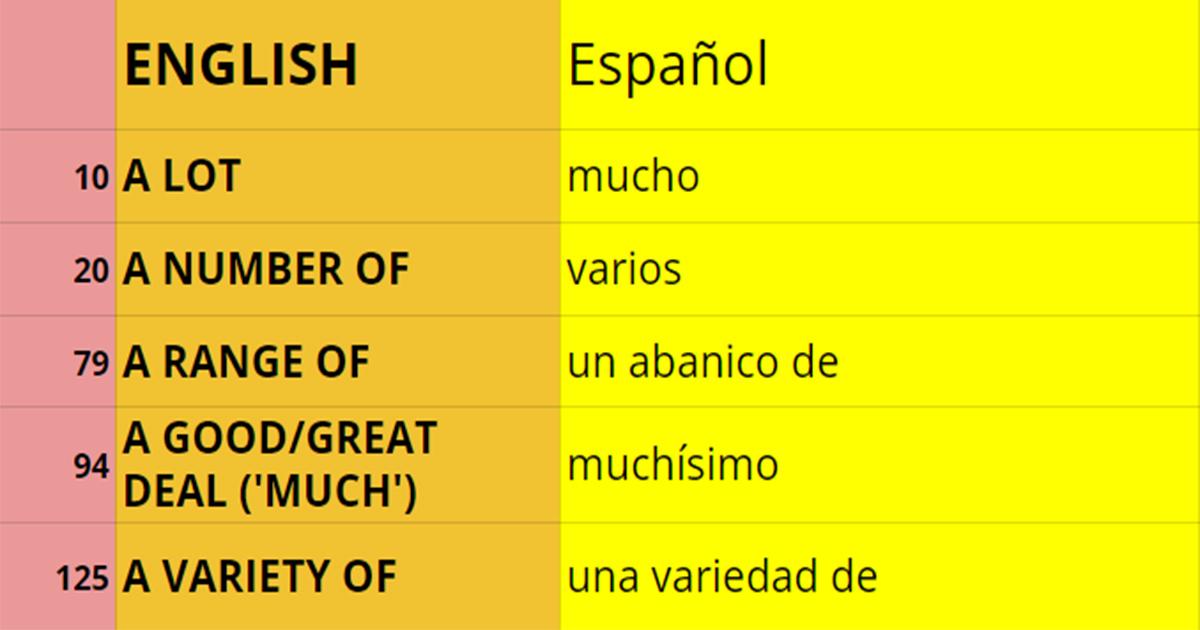 5 Frases En Inglés Muy Comunes Para Decir Mucho O Muchos